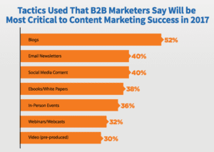 B2B Marketers Insights 1