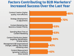 B2B Marketers Insights