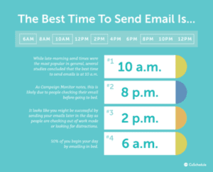 Best Time to Send an Email