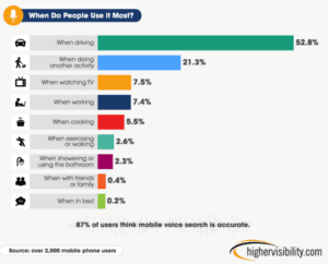 Voice Search - When Do People Use it Most