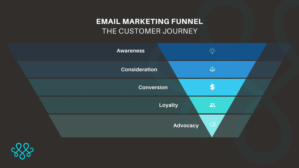 email marketing funnle