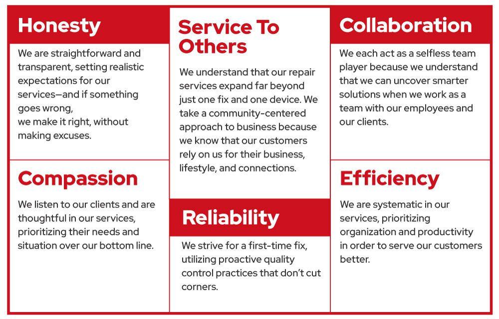 core values brand voice