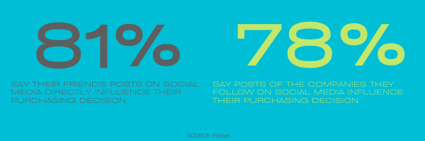 stats on influence of friends on social media