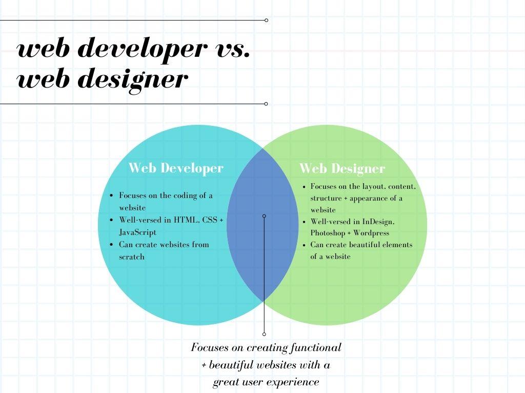 venn diagram explaining web developer vs web designer